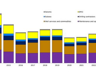 Oilfield service yearly demand forecast by segment (source: Rystad Energy ServiceCube)