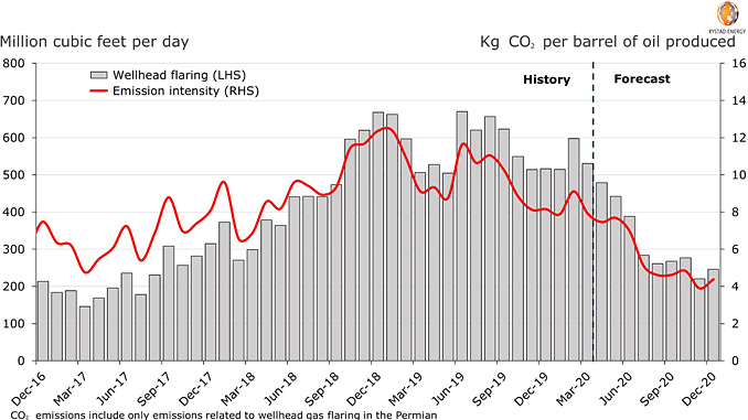 Permian, well-head flaring (LHS) and flaring-driven CO2 emissions (RHS) (source: Rystad Energy