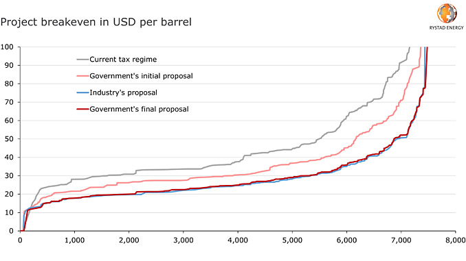 Cost curve for discovered resources under different tax regimes in Norway (source: Rystad Energy research and analysis)
