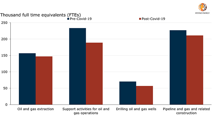 US employment changes for select oil and gas segments (source: Rystad Energy Cost Solutions, June 2020, US BLS, May 2020)