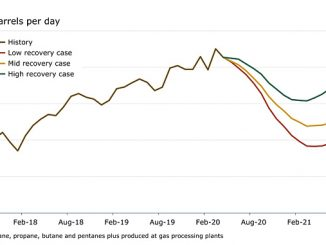 US, base case NGL* production outlook (source: Rystad Energy research and analysis, ShaleWellCube)