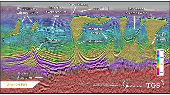 DM FWI delivers a step-change in velocity model quality, facilitating clearer and geologically consistent depth images