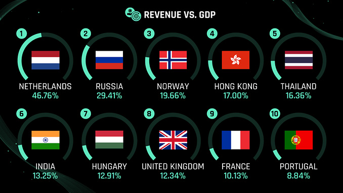 Revenue versus GDP: How much does the energy industry contribute to each country's GDP? (illustration: British Business Energy)