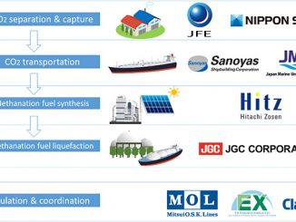 At left, the assumed supply chain and the roles of members of the Ship Carbon Recycling Working Group (illustration: WG)