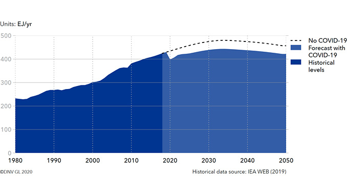World final energy demand, with and without COVID-19 (illustration: DNV GL)