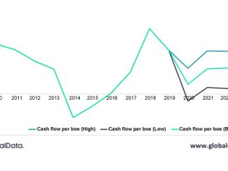 UK post-tax cash flow per boe for upstream oil and gas operations (source: GlobalData, Oil & Gas Intelligence Center)