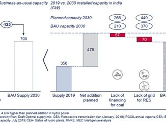 Shortfall in planned supply mix for India (illustration: MEC Intelligence)