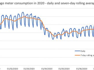 UK corporate energy consumption (source: Open Energy Market (OEM) – data to 21 July 2020)