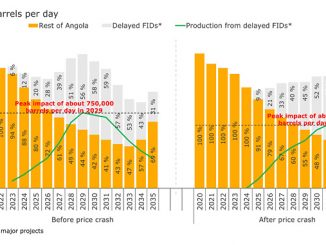 Impact of delayed FIDs on Angola's crude production forecast (source: Rystad Energy UCube)