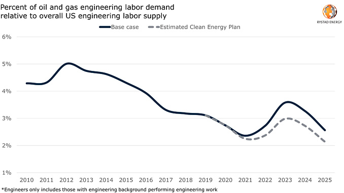 Percentage of US engineers* employed in upstream oil and gas (source: Rystad Energy Cost Solution, Labor Market Trends dashboard, July 2020)