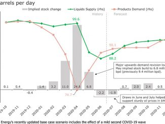 Global liquids supply and demand balances: current base case (source: Rystad Energy research and analysis, OilMarketCube)