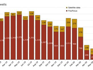 US land, started frac operations by month as of 22 July 2020 (source: Rystad Energy ShaleWellCube)