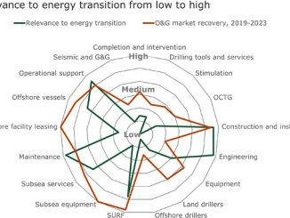 Oil and gas suppliers' service agreement assessment (source: Rystad Energy ServiceCube, research and analysis)