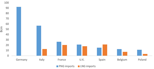 Figure 4. Extra-EU PNG and LNG imports in major EU countries in 2019 (source: GECF Secretariat, based on data from Cedigaz, McKinsey & Company, and ICIS)