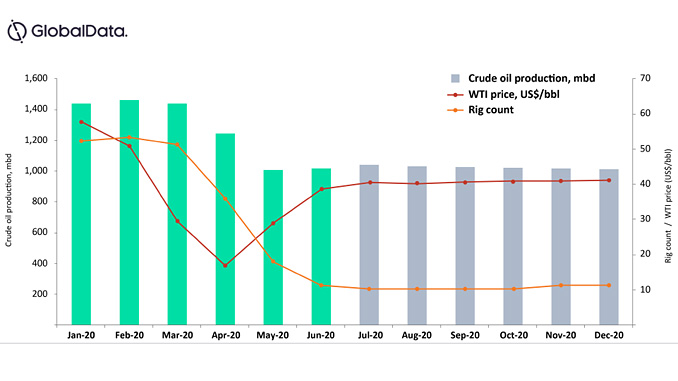 Bakken shale crude oil production and rig count 2020 (source: GlobalData Oil & Gas Intelligence Center)