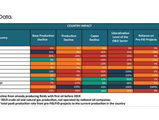 Americas countries by operational and business climate metrics (source: GlobalData Oil & Gas Intelligence Center)