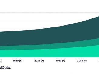 Global cloud services revenue in energy (USD millions), 2019-2024 (source: GlobalData Oil & Gas Intelligence Center)