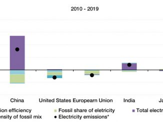 Drivers of the annual changes in emissions from electricity generation (illustration: IEA)