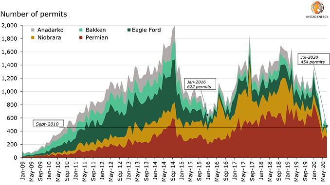 Horizontal new well permits in US oil basins (source: Rystad Energy ShaleWellCube)