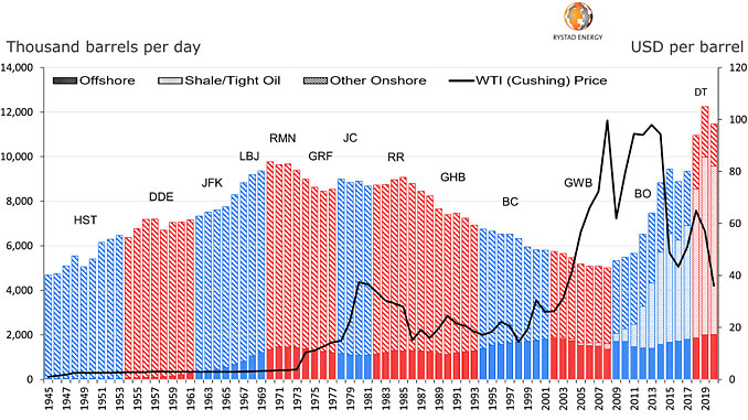 US oil production by supply segment and president (source: Rystad Energy UCube, research and analysis)