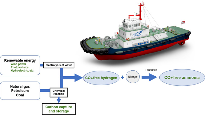 Ammonia-fuelled tugboat: Zero emissions can be realised by utilising CO2-free hydrogen as a raw material for ammonia