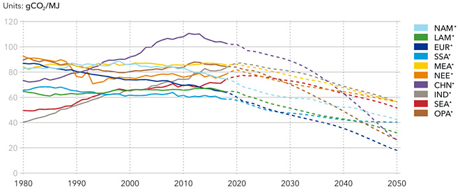 Emissions intensity of final energy demand by region (illustration: DNV GL)