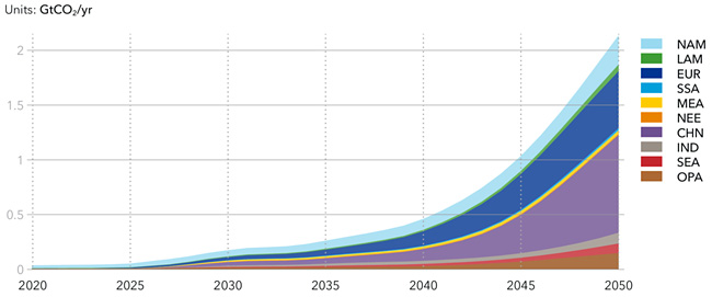 World CCS capacity by region (illustration: DNV GL)
