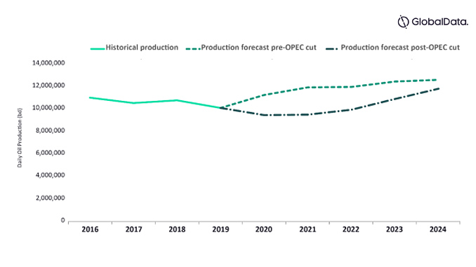 Saudi Aramco production forecast 2016-2024 (source: GlobalData Oil and Gas Intelligence Center)