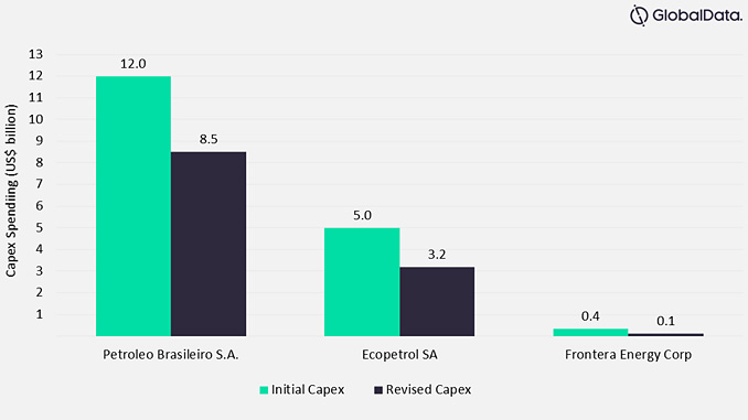 Capital spend guidance of select South American pipeline operators, 2020 – capital spend indicates the total capex spend of the company across all its businesses (source: GlobalData Oil & Gas)