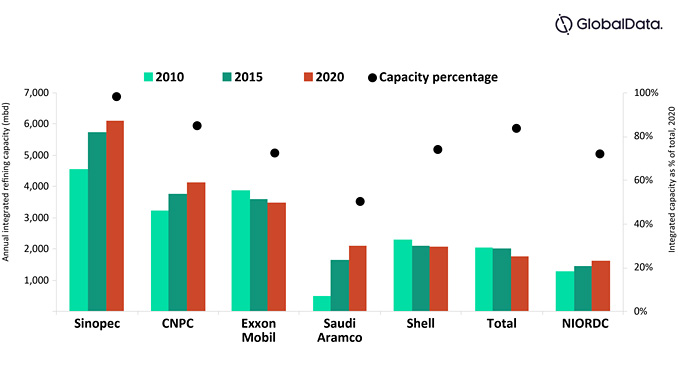 Integrated refining capacity trend for key companies, 2010-2020 (source: GlobalData Oil and Gas Intelligence Center)