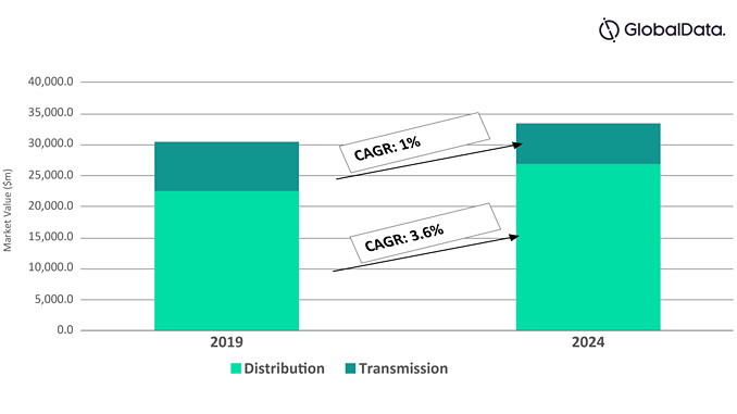 Global power transmission and distribution conductors (USD million), 2019 and 2024 (source: GlobalData Power Intelligence Center)
