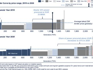 Energy mix for India: Volumes and price target for offshore wind (illustration: MEC Intelligence)