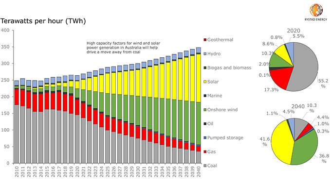 Australia's power generation by energy source outlook (source: Rystad Energy research and analysis)