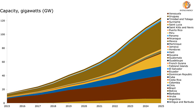 Solar PV and wind installation outlook, Latin America (source: Rystad Energy RenewableCube)