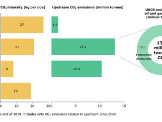 North Sea carbon dioxide emissions, benchmark and UKCS position (source: Rystad Energy UCube, Rystad Energy EmissionsCube)