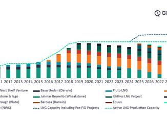 Western Australian and Northern Territory LNG supply outlook to 2030 (source: GlobalData Oil & Gas Intelligence Center)