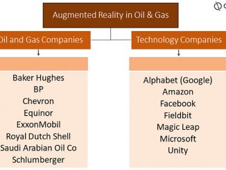 Companies in AR theme in the oil and gas industry (source: Global Data Oil & Gas Intelligence Center)