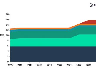 BP's active and upcoming LNG equity capacity (source: GlobalData Oil and Gas Intelligence Center)