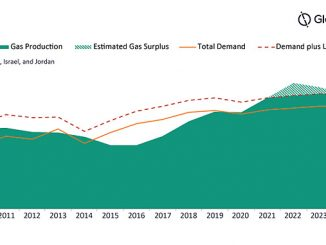 Eastern Mediterranean* natural gas production, demand and active LNG capacity, 2010-2025 (source: GlobalData Oil & Gas Intelligence Center)
