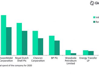 Capital spend guidance* of select project owners for 2020 (source: GlobalData Oil & Gas Intelligence Center)