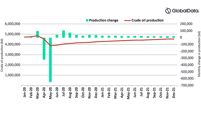 Crude oil production and monthly change in Permian Basin, 2020-21 (source: GlobalData Oil & Gas Intelligence Center)