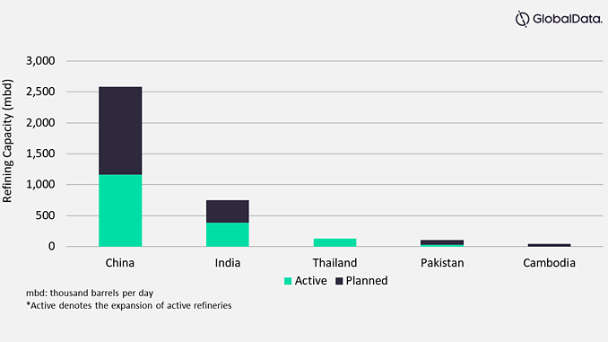Total refinery capacity additions by key countries in Asia and Oceania, 2019-2020 (source: GlobalData Oil and Gas Intelligence Center)