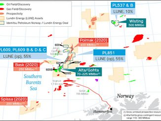 Lundin Energy Barents Sea licences, including the post IPN transaction interests