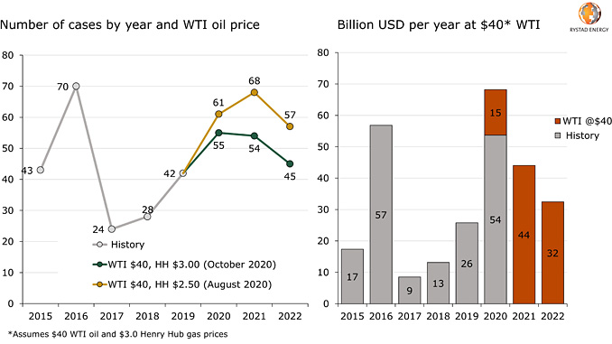North America E&P chapter 11 scenarios – E&P chapter 11 debt forecast (source: Rystad Energy research and analysis, Haynes and Boone Oil Patch Bankruptcy Monitor)