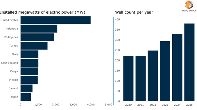 Geothermal power capacity in 2020 in top countries | drilled wells outlook (source: Rystad Energy Well Analytics)