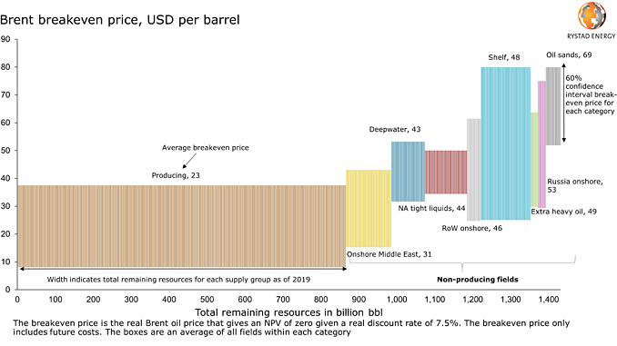 Cost of supply curve for global remaining liquid resources (source: Rystad Energy UCube)