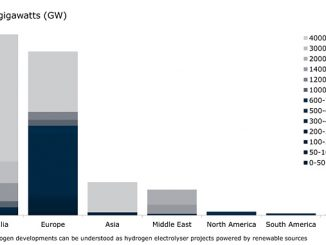 Green hydrogen project pipeline by continent (source: Rystad Energy RenewableCube)