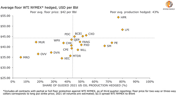 WTI NYMEX hedging for 2021 by analysed peer group member (source: Rystad Energy research and analysis)