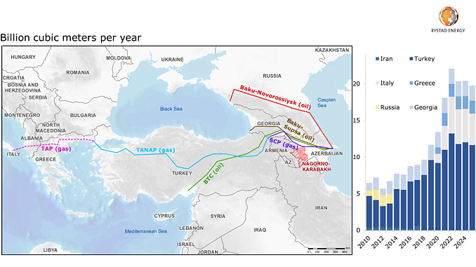 Nagorno-Karabakh area and nearby pipelines/Azeri piped gas exports (source: Rystad Energy UCube, GasMarketCube, research and analysis)