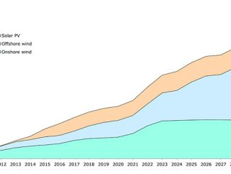 Renewable energy capacity outlook in the UK (source: Rystad Energy RenewableCube)